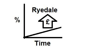 Ryedale leads the way with property on the rise.