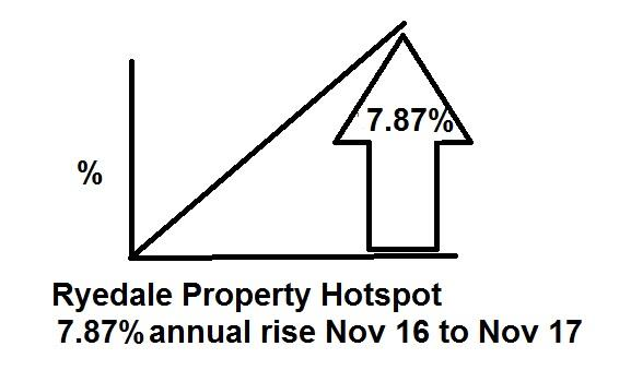 Annual price increase 7.87% making Ryedale a Property Hotspot